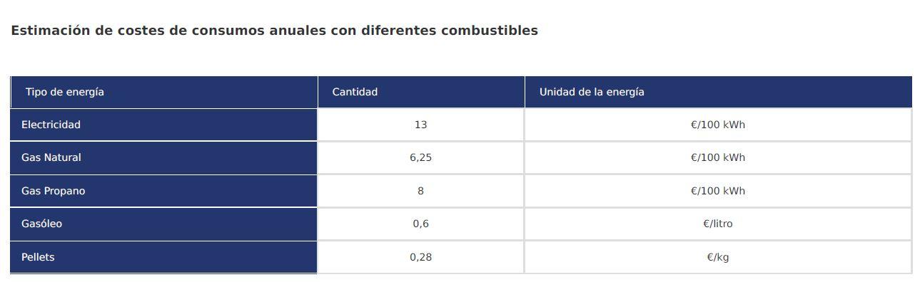 Estimación de costes de consumos anuales con diferentes combustibles