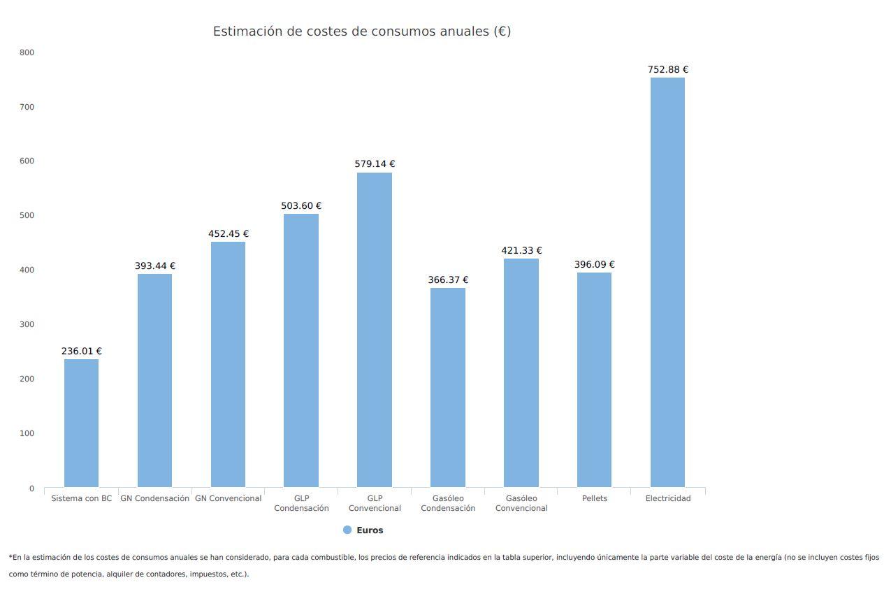 Gráfico estimación de costes de consumos anuales Seit Instalaciones