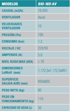 Ficha técnica de los climatizadores evaporativos
