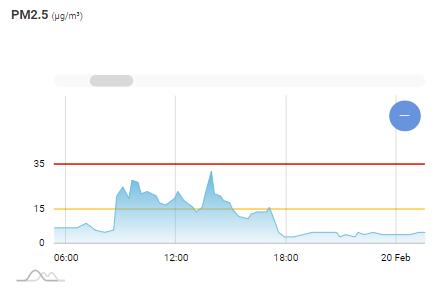 Gráfico InBiot PM2.5