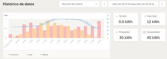 Grafico de datos instalación aerotermia energia solar Instalponce