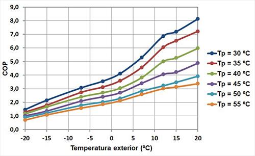 Gráfico Seit Instalaciones temperatura exterior
