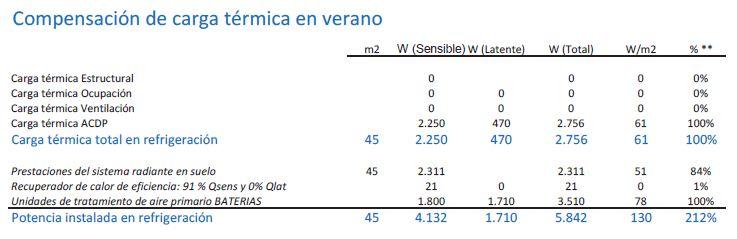 Compensación de carga térmica en Verano Seit Instalaciones