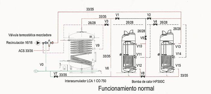Imagen y esquema del funcionamiento de una bomba de calor