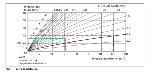 parámetro configurado para establecer la curva de calefacción