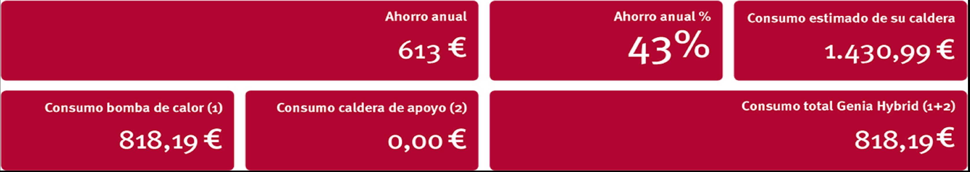 Grafico de cálculo ahorro de Seit Instalaciones