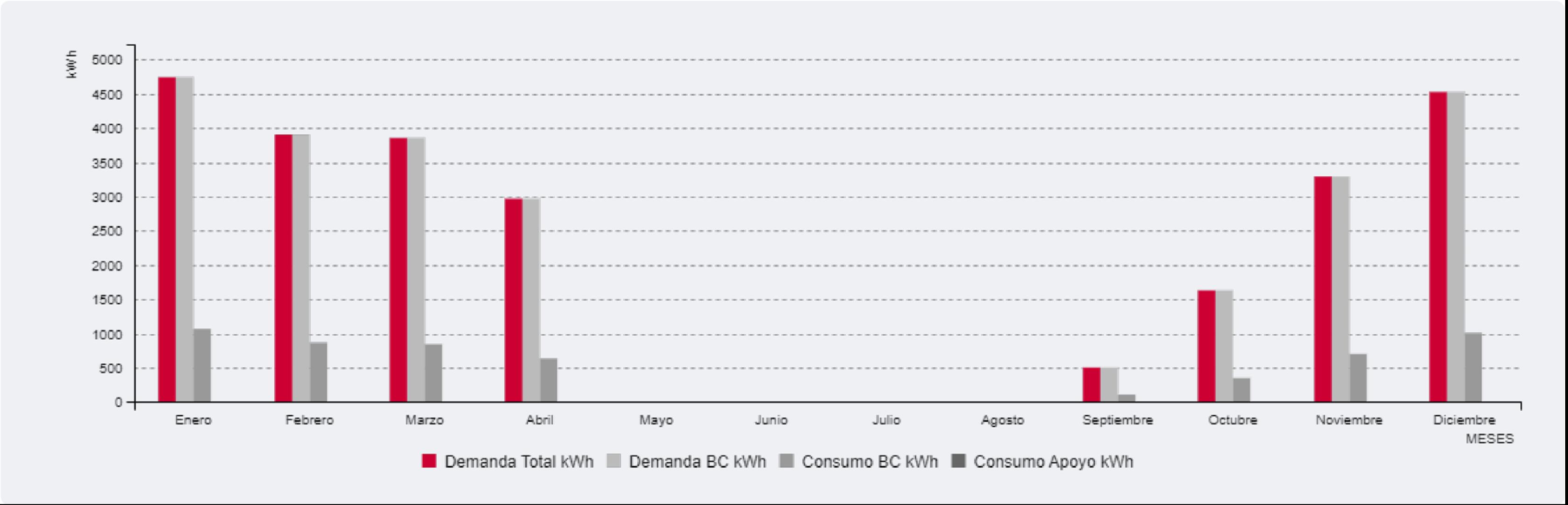 Grafico de cálculo demanda de Seit Instalaciones