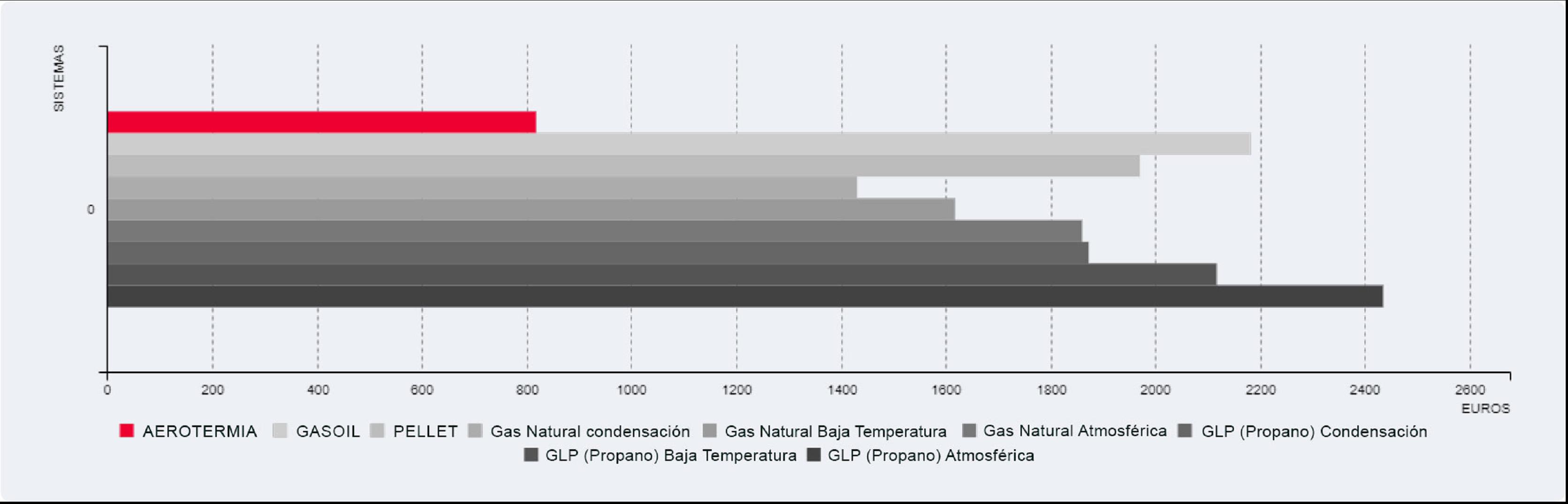 Grafico de cálculo energías de Seit Instalaciones